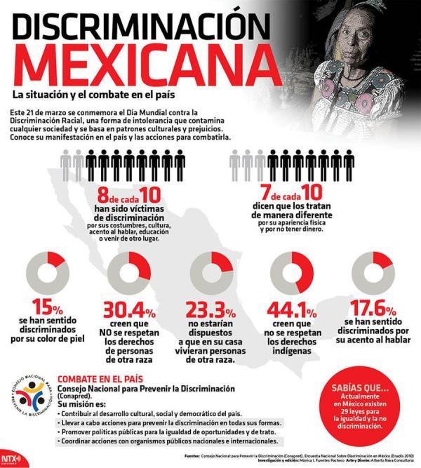 Discriminación en México 1