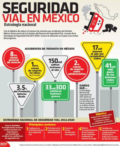 Seguridad Vial México